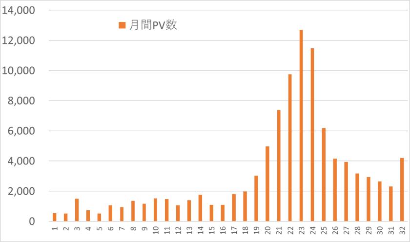月間PV数の推移