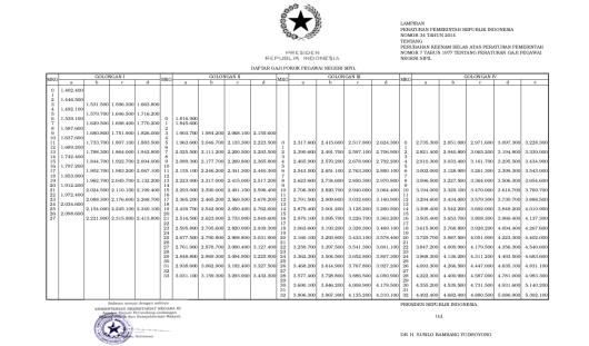 Tabel Gaji Pokok PNS 2014