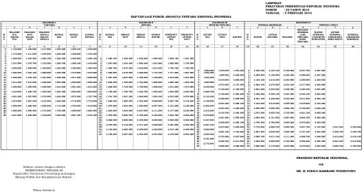 Tabel Gaji Pokok TNI 2010