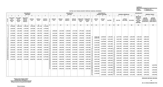 Tabel Gaji Pokok TNI 2011