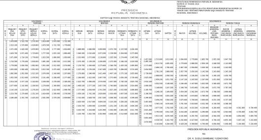Tabel Gaji Pokok TNI Tahun 2014