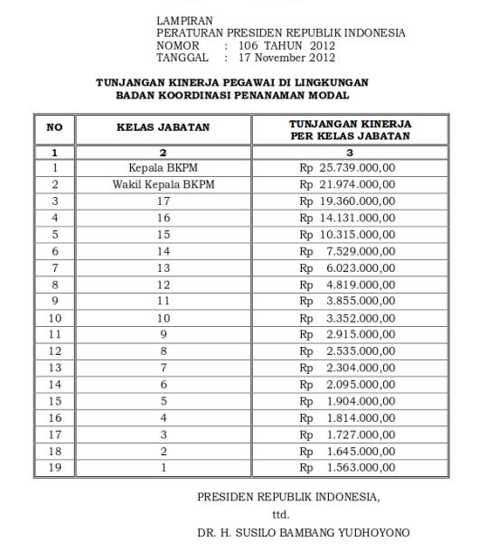 Tabel Tunjangan Kinerja Badan Koordinasi Penanaman Modal (Perpres 106 Tahun 2012)