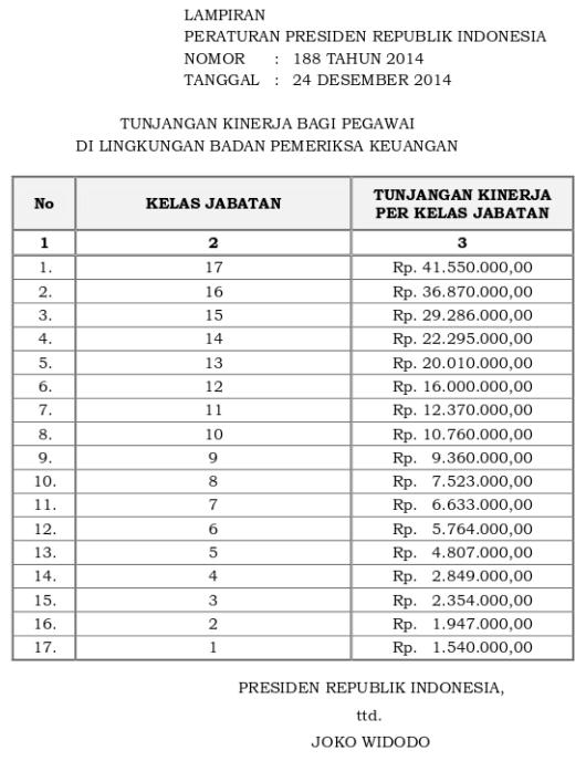 Tabel Tunjangan Kinerja Badan Pemeriksa Keuangan (Perpres 188 Tahun 2014)