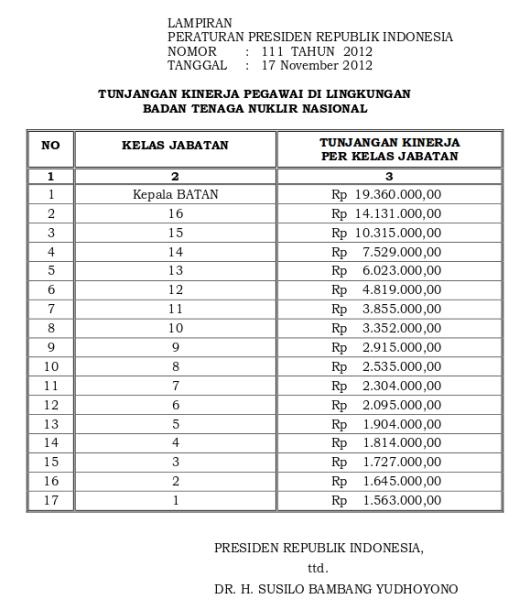 Tabel Tunjangan Kinerja Badan Tenaga Nuklir Nasional (Perpres 111 Tahun 2012)