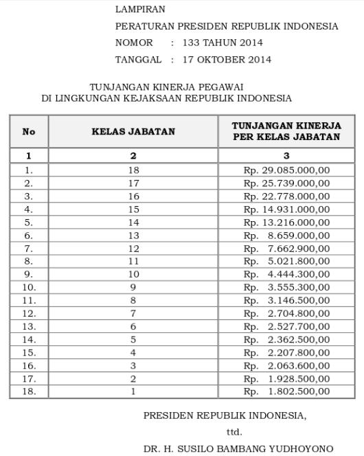 Tabel Tunjangan Kinerja Kejaksaan Republik Indonesia (Perpres 133 Tahun 2014)