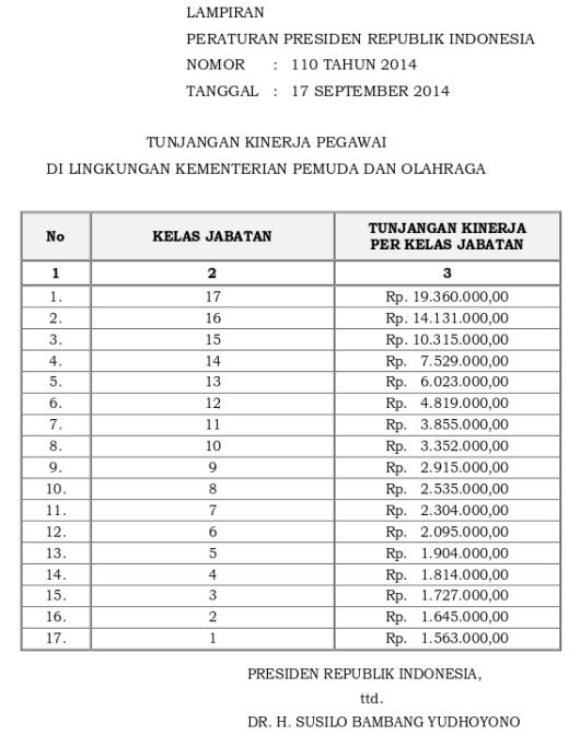 Tabel Tunjangan Kinerja Kementerian Pemuda Dan Olahraga (Perpres 110 Tahun 2014)