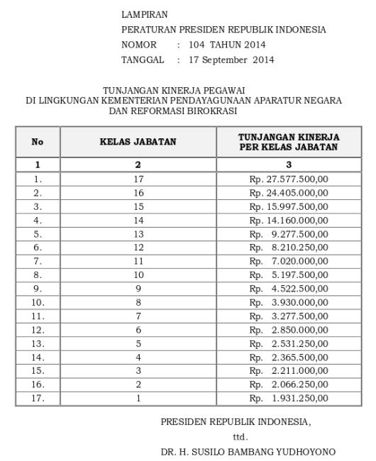 Tabel Tunjangan Kinerja Kementerian Pendayagunaan Aparatur Negara Dan Reformasi Birokrasi (Perpres 104 Tahun 2014)
