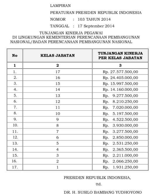 Tabel Tunjangan Kinerja Kementerian Perencanaan Pembangunan Nasional-Badan Perencanaan Pembangunan Nasional (Perpres 103 Tahun 2014)