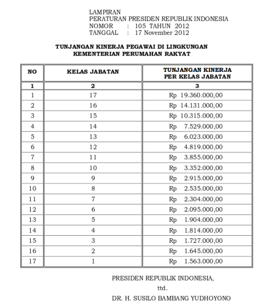 Tabel Tunjangan Kinerja Kementerian Perumahan Rakyat (Perpres 105 Tahun 2015)