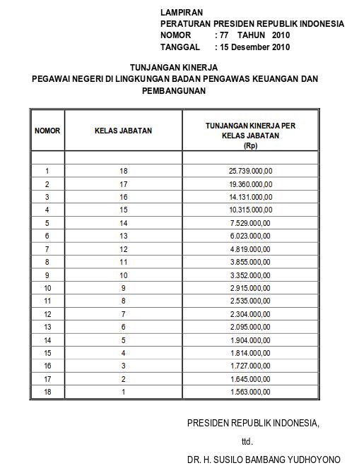 Tabel Tunjangan Kinerja Pegawai Di Lingkungan Badan Pengawasan Keuangan Dan Pembangunan (Perpres 77 Tahun 2010)-