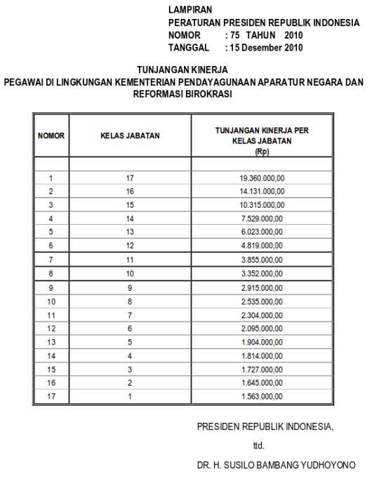 Tabel Tunjangan Kinerja Pegawai Di Lingkungan Kementerian Pendayagunaan Aparatur Negara Dan Reformasi Birokrasi (Perpres 75 Tahun 2010)