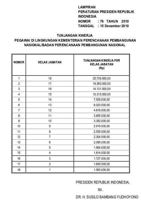 Tabel Tunjangan Kinerja Pegawai Di Lingkungan Kementerian Perencanaan Pembangunan Nasional atau Badan Perencanaan Pembangunan Nasional (Perpres 76 Tahun 2010)