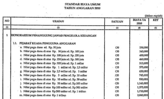 Honorarium Kuasa Pengguna Anggaran 2010