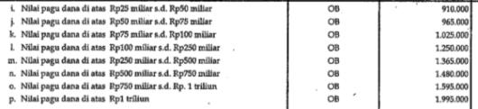Honorarium PPSPM (Pejabat Penguji Tagihan dan Penandatangan Surat Perintah Membayar) Tahun 2011b