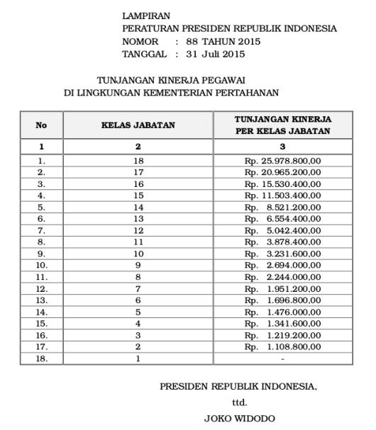 Tabel Tunjangan Kinerja Pegawai Di Lingkungan Kementerian Pertahanan (Perpres 88 Tahun 2015)