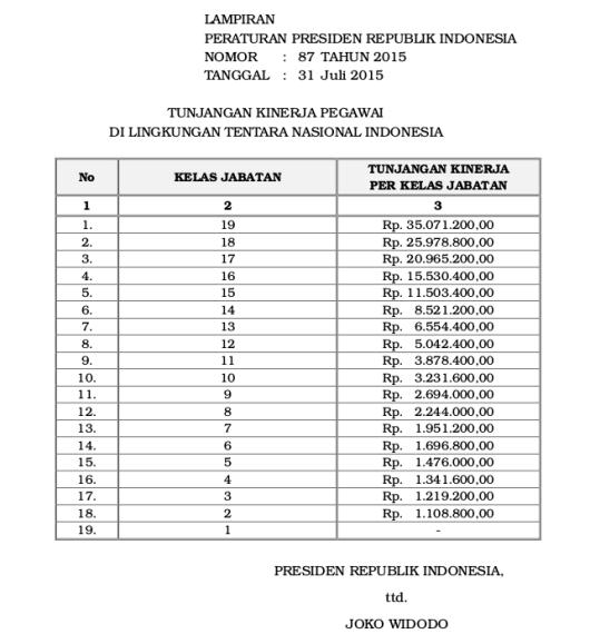 Tabel Tunjangan Kinerja Pegawai Di Lingkungan Tentara Nasional Indonesia (Perpres 87 Tahun 2015)-