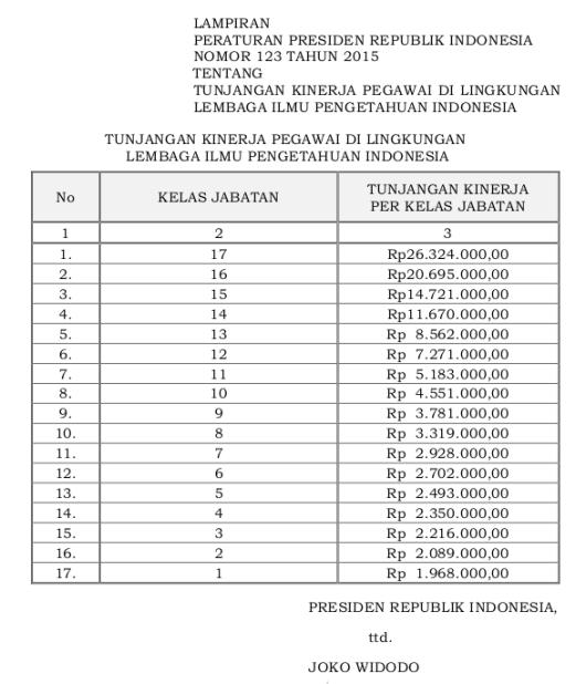 123 Tabel Tunjangan Kinerja Pegawai Di Lingkungan Lembaga Ilmu Pengetahuan Indonesia (Perpres 123 Tahun 2015)