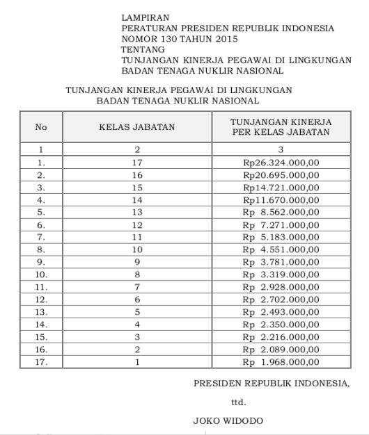 130 Tabel Tunjangan Kinerja Pegawai Di Lingkungan Badan Tenaga Nuklir Nasional (Perpres 130 Tahun 2015)