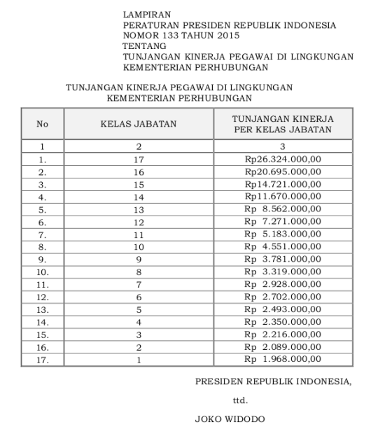 133 Tabel Tunjangan Kinerja Pegawai Di Lingkungan Kementerian Perhubungan (Perpres 133 Tahun 2015)
