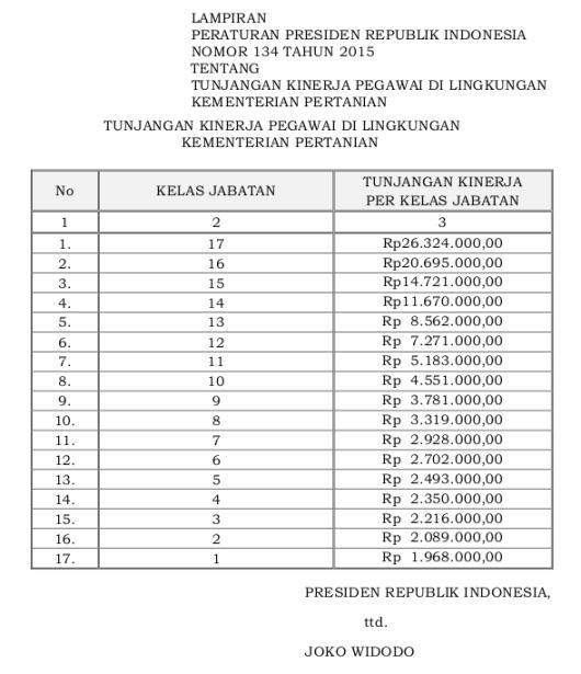 134 Tabel Tunjangan Kinerja Pegawai Di Lingkungan Kementerian Pertanian (Perpres 134 Tahun 2015)