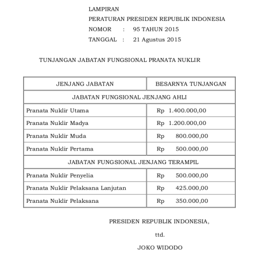 Tabel Tunjangan Jabatan Fungsional Pranata Nuklir (Perpres 95 Tahun 2015)