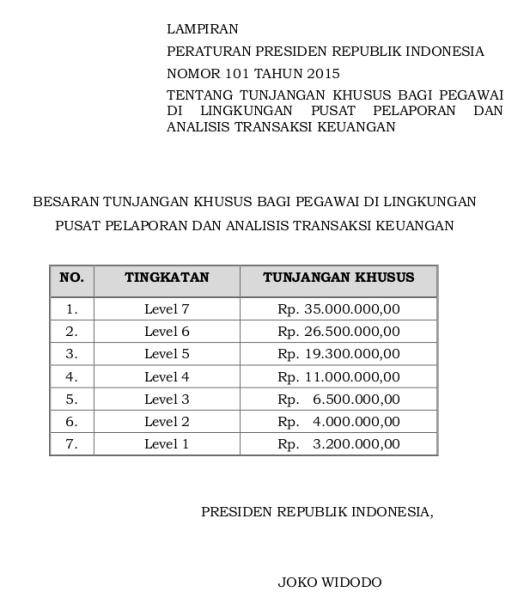 Tabel Tunjangan Khusus Bagi Pegawai Di Lingkungan Pusat Pelaporan Dan Analisis Transaksi Keuangan (Perpres 101 Tahun 2015)