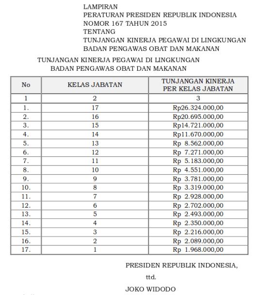 Tabel Tunjangan Kinerja Pegawai Di Lingkungan Badan Pengawas Obat dan Makanan (Perpres 167 Tahun 2015)