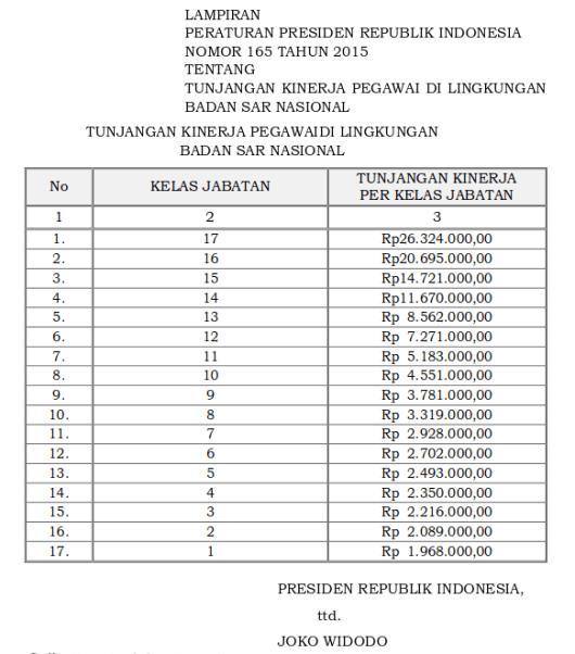 Tabel Tunjangan Kinerja Pegawai Di Lingkungan Badan SAR Nasional (Perpres 165 Tahun 2015)
