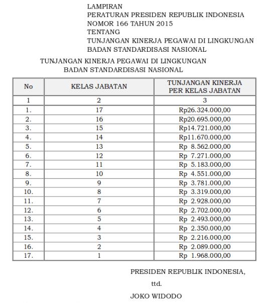 Tabel Tunjangan Kinerja Pegawai Di Lingkungan Badan Standardisasi Nasional (Perpres 166 Tahun 2015)