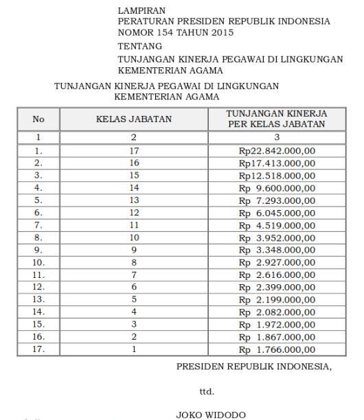 Tabel Tunjangan Kinerja Pegawai Di Lingkungan Kementerian Agama (Perpres 154 Tahun 2015)