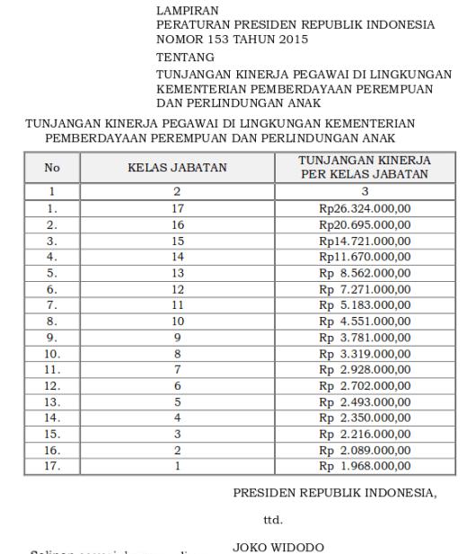 Tabel Tunjangan Kinerja Pegawai Di Lingkungan Kementerian Pemberdayaan Perempuan dan Perlindungan Anak (Perpres 153 Tahun 2015)