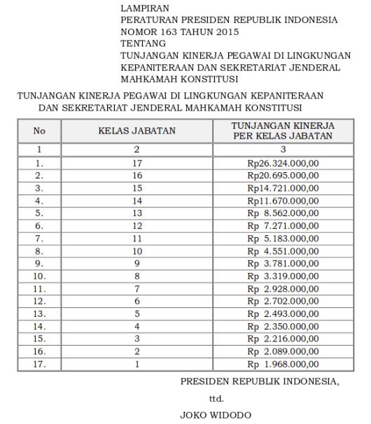Tabel Tunjangan Kinerja Pegawai Di Lingkungan Kepaniteraan Dan Sekretariat Jenderal Mahkamah Konstitusi (Perpres 163 Tahun 2015)-