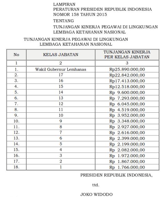 Tabel Tunjangan Kinerja Pegawai Di Lingkungan Lembaga Ketahanan Nasional (Perpres 158 Tahun 2015)-