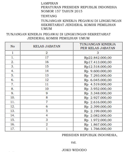Tabel Tunjangan Kinerja Pegawai Di Lingkungan Sekretariat Jenderal Komisi Pemilihan Umum (Perpres 157 Tahun 2015)