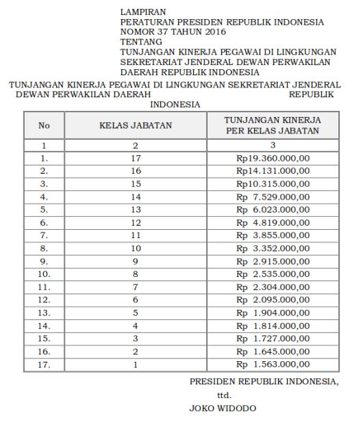 Tabel Tunjangan Kinerja Sekretariat Jenderal Dewan Perwakilan Daerah Republik Indonesia (Perpres 37 Tahun 2016)