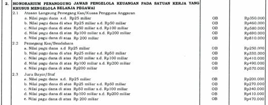 honorarium-penanggung-jawab-pengelola-keuangan-pada-satuan-kerja-yang-khusus-mengelola-belanja-pegawai