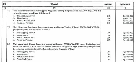 honorarium-pengelola-sistem-akuntansi-instansi-sai-2
