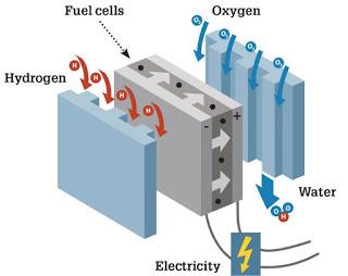 hydrogen fuel cell 728x578 1