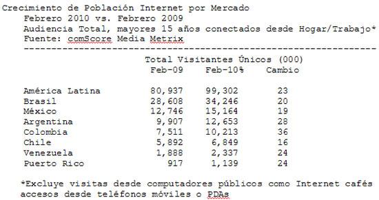 ComScore Estado de la Internet en Latinoamérica