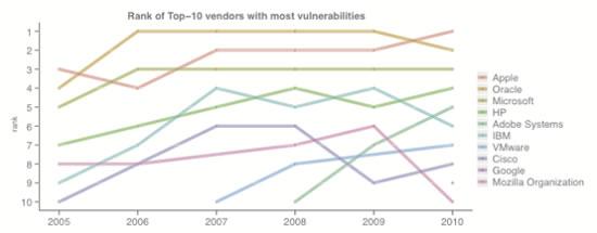 Apple mayor vulnerabilidades Secunia
