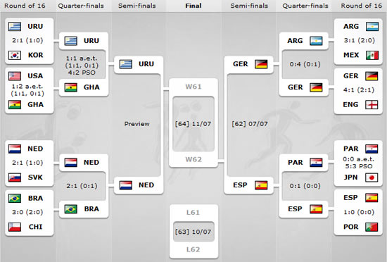 Mundial Sudafrica 2010 resultados