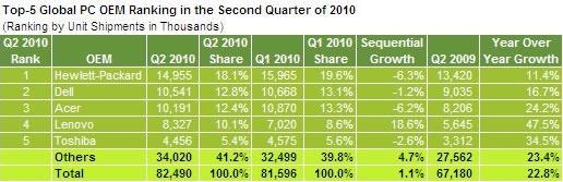Mercado de PC - HP primero Dell Segundo y Acer Tercero