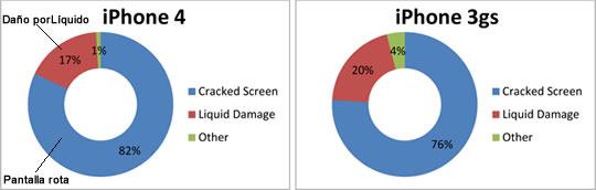 Reporte Accidentes iPhone 4 vs iPhone 3GS