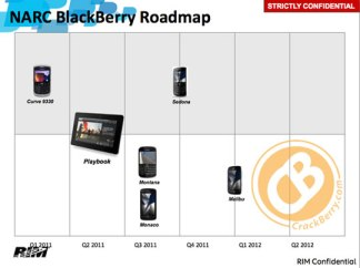 BlackBerry cronograma