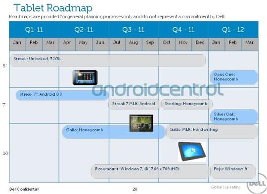 Planeacion 2011 de Dell computadores tipo tablet