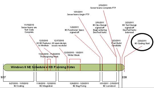 Roadmap o Plan Estrategico de Microsoft - Windows 8 o Windows Next