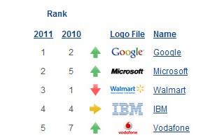 Google marca mas valiosa del mundo 2011 - Microsoft y Walmart lo siguen