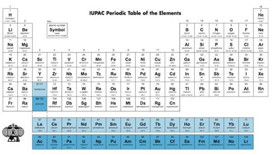 La tabla peridica tendr dos nuevos elementos sern los ms pesados tabla periodica urtaz Image collections