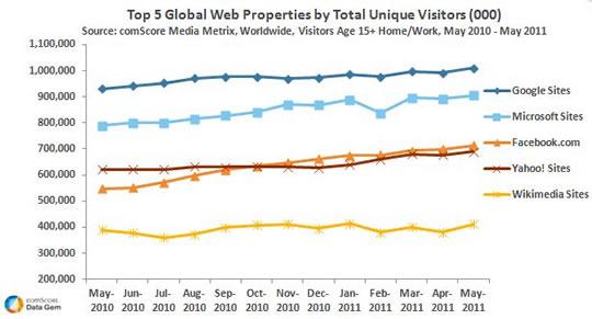 Top 5 de visitas unicas web