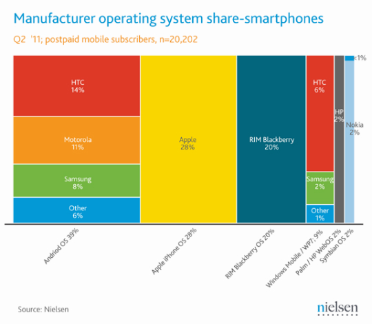 Mercadeo de smartphones Junio 2011 - Estados Unidos